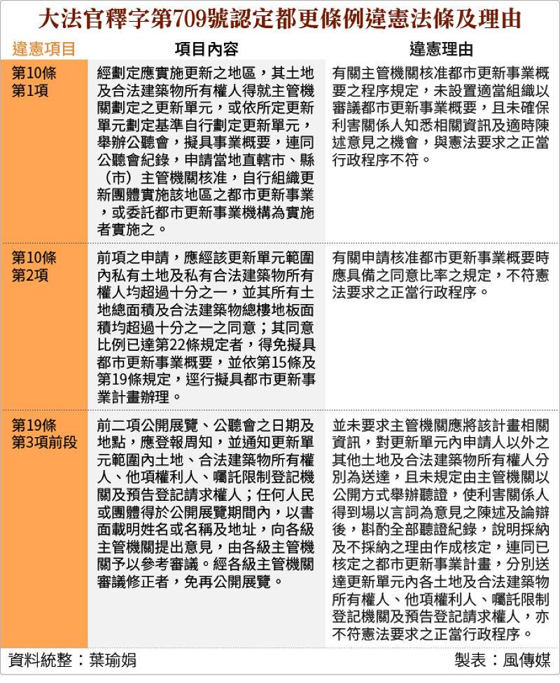 20150729-SMG0034-T01-大法官釋字第709號認定都更條例違憲法條及理由