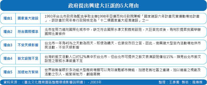 20150724-002-SMG0035-政府提出興建大巨蛋的5大理由