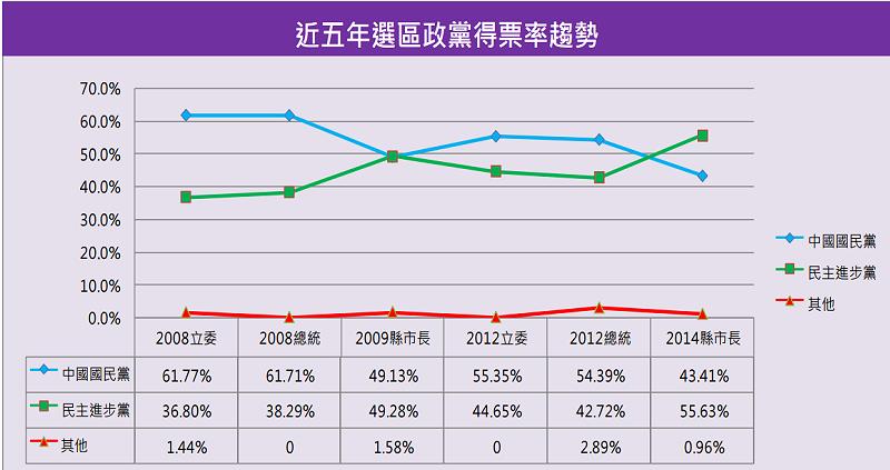 桃園一選區近五年政黨得票率趨勢圖。(智慧交易所)