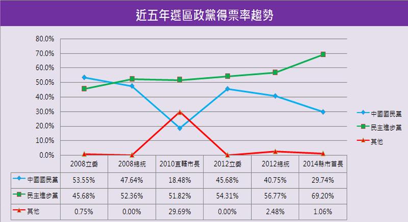 高雄市一選區近五年政黨得票率趨勢圖。(智慧交易所)