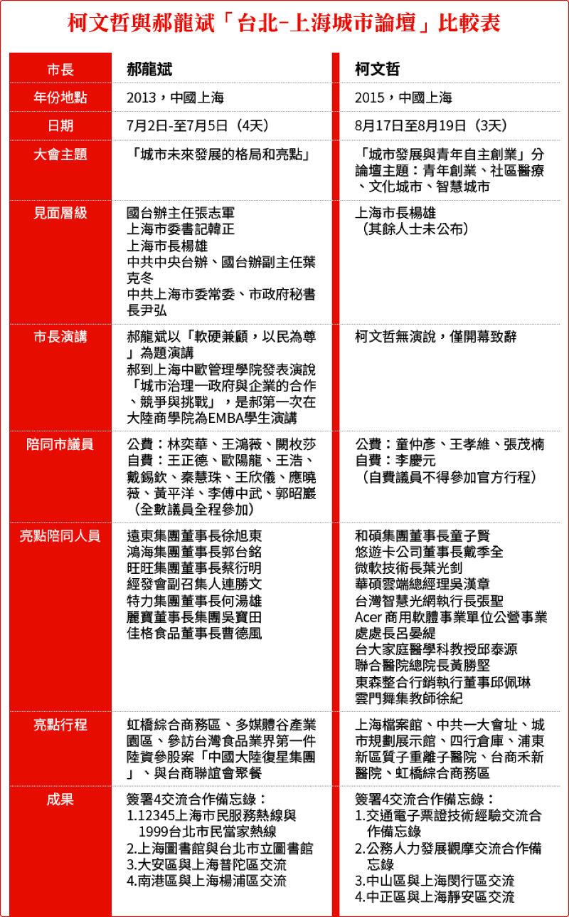 20150817-SMG0034-T01-柯文哲與郝龍斌「台北-上海城市論壇」比較表.jpg