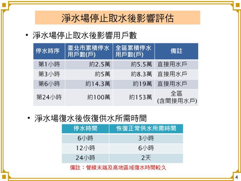 北水處表示,若停水將會影響許多用水戶,希望民重即早儲水因應。(圖片來源:台北市政府)