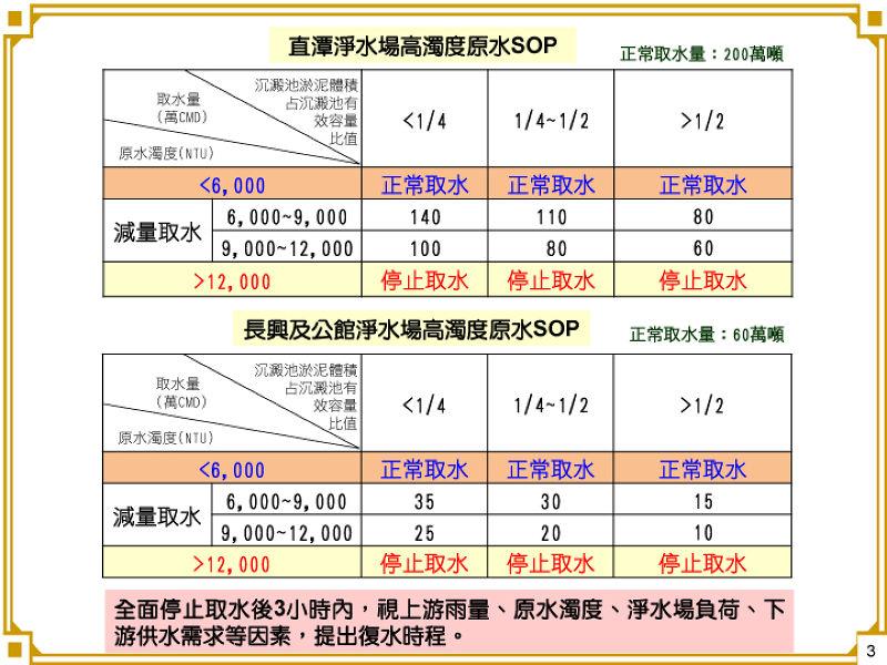 台北市政府推出因應颱風濁水SOP,未來將依此決定停水。(圖片來源:台北市政府)