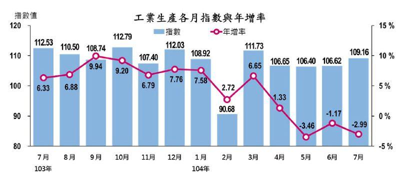 20150824-SMG0045-017-經濟部24日公布工業生產指數.jpg