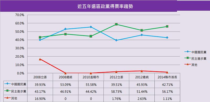 新北市二選區近五年政黨得票率趨勢圖。(智慧交易所)