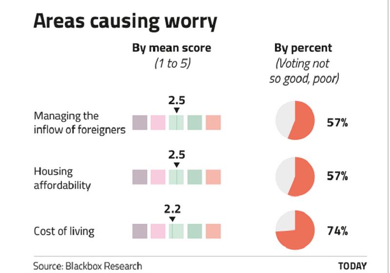 外來人口、樓價與生活成本是讓新加坡人感到壓力的三大問題。( 資料來源:todayonline)