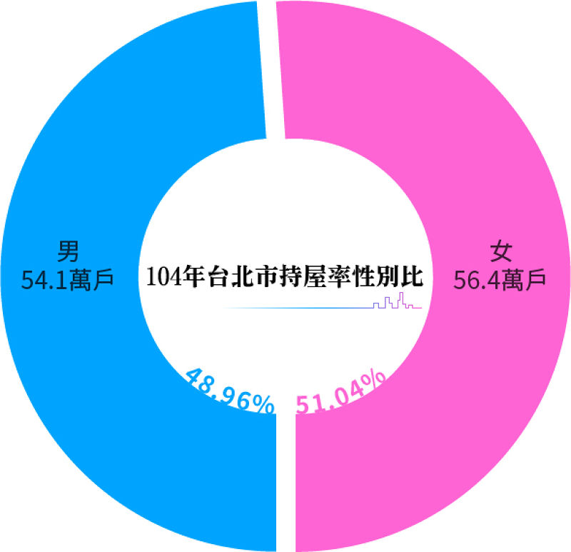 20150831-SMG0034-T01-104年台北市持屋率性別比.jpg