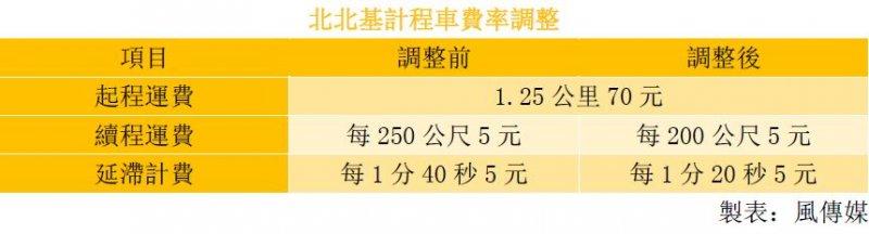 20150904-SMG0045-011-計程車費率調整.JPG