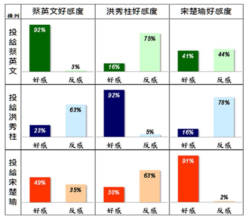 依此項分析結果顯示,在洪宋之間的選票大幅移轉或眾所揣度的棄保效應,將有相當的難度。(取自台灣指標民調網站)