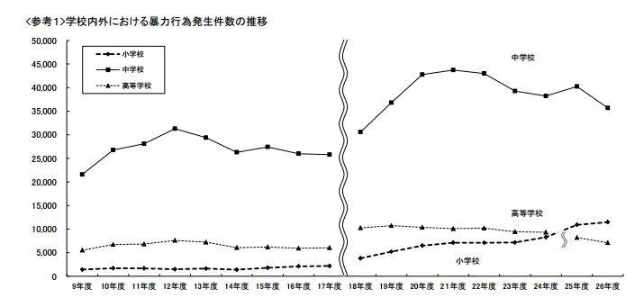 小學生暴行件數近年逐增。(文部科學省)
