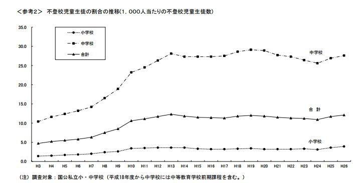 據調查指出,平均每1000名小學生,就有3.9名輟學生。(文部科學省)