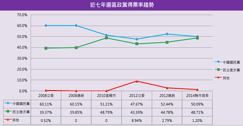 新市十選區斤七年政黨得票率趨勢圖。(智慧交易所)