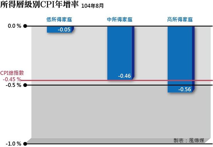 20150912-003-SMG0035-風數據-基本工資-所得層級別CPI年增率