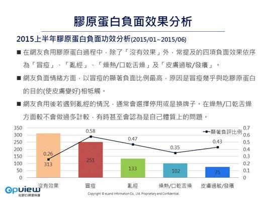 「2015上半年台灣膠原蛋白趨勢分析」指出,消費者使用膠原蛋白後所產生的負面效果。(取自《OpView社群口碑資料庫》)