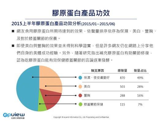 「2015上半年台灣膠原蛋白趨勢分析」指出,消費者食用膠原蛋白所期望達到的功效(取自《OpView社群口碑資料庫》)