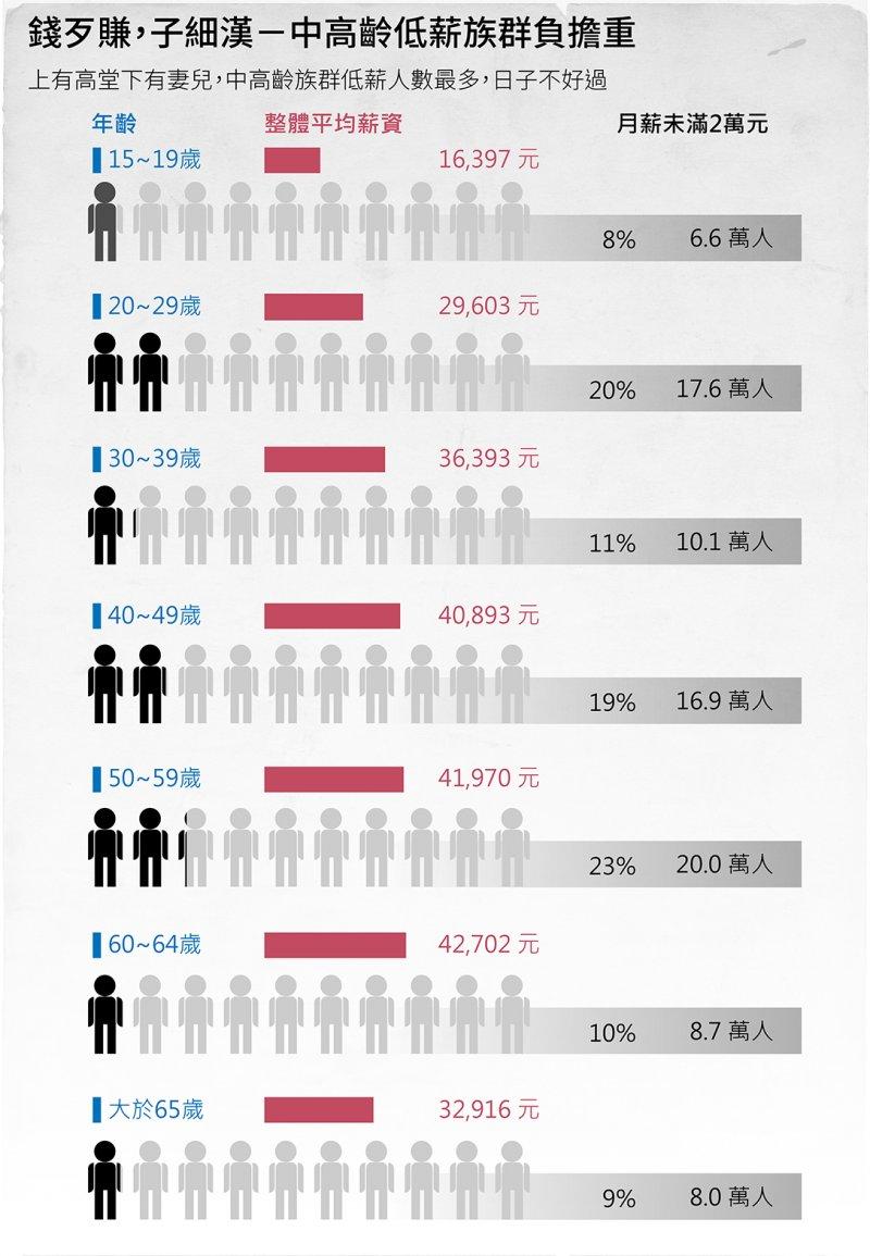 20150919-002-SMG0035-風數據-基本工資-年齡,錢歹賺,子細漢-中高齡低薪族群負擔重