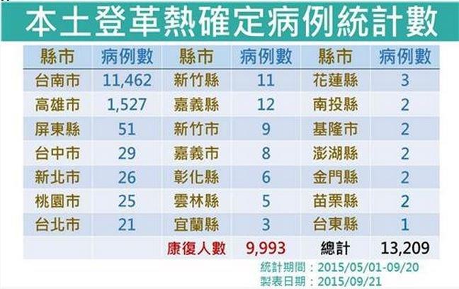 20150921-SMG0045-011-登革熱51至920疫情-疾管署網站.JPG