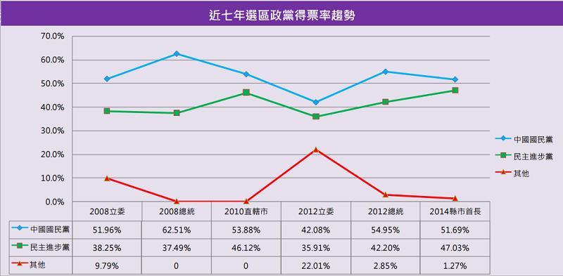 新北市第十二選區近七年政黨得票率趨勢圖。(智慧交易所)
