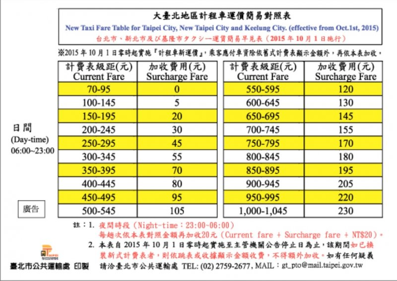 計程車跳表簡易對照表(圖片來源:取自臺北市公共運輸處)