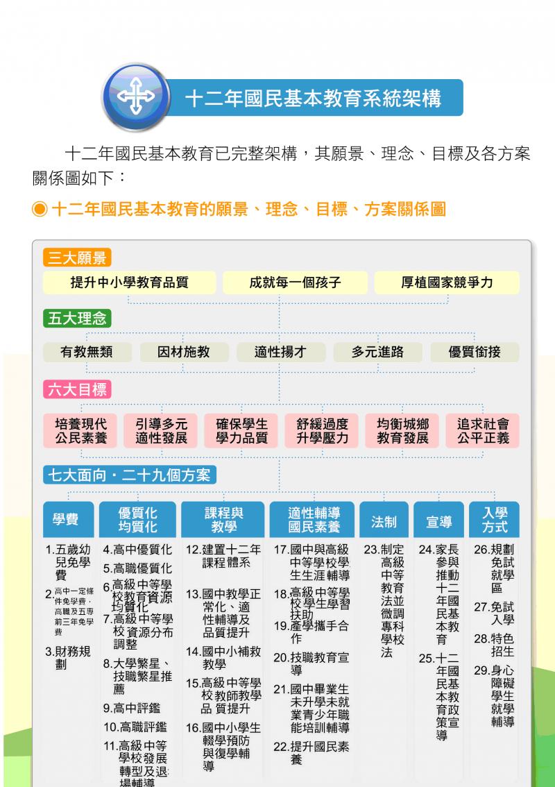 12年國民教育秉持著五大理念、六大目標,今屆滿周年(圖片取自教育部)
