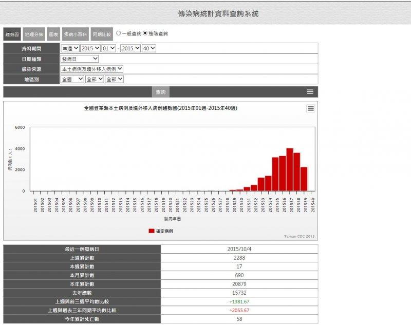 全台登革熱確診人數已累計達20879人。(取自衛服部網)