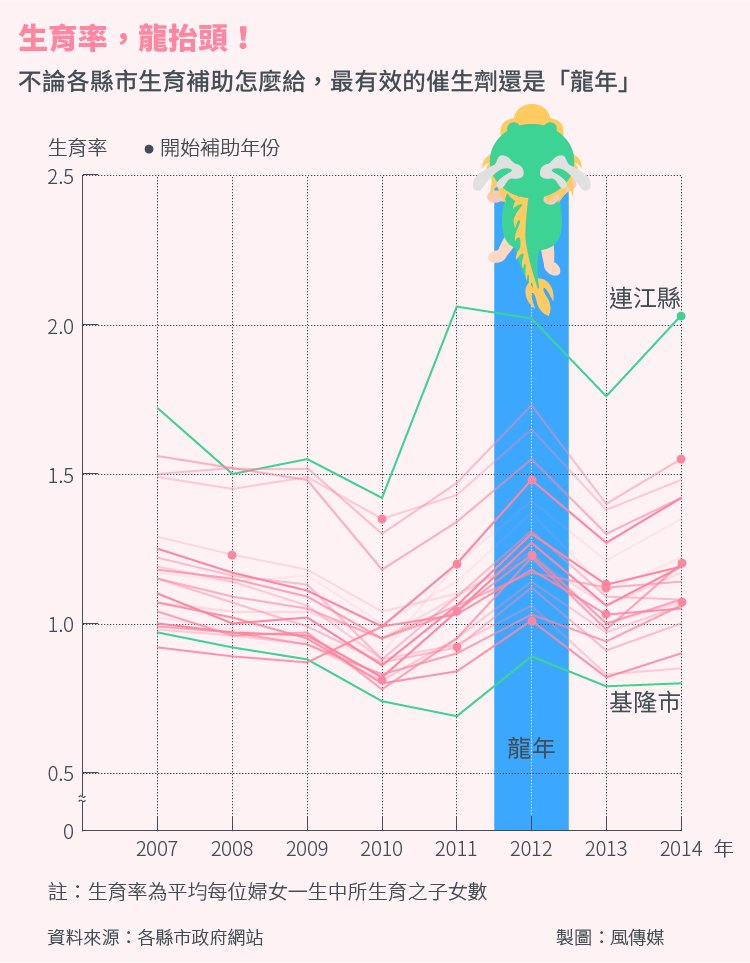 20151011-SMG0034-STa03-風數據生育專題,生育率,龍抬頭-主圖切割版-02