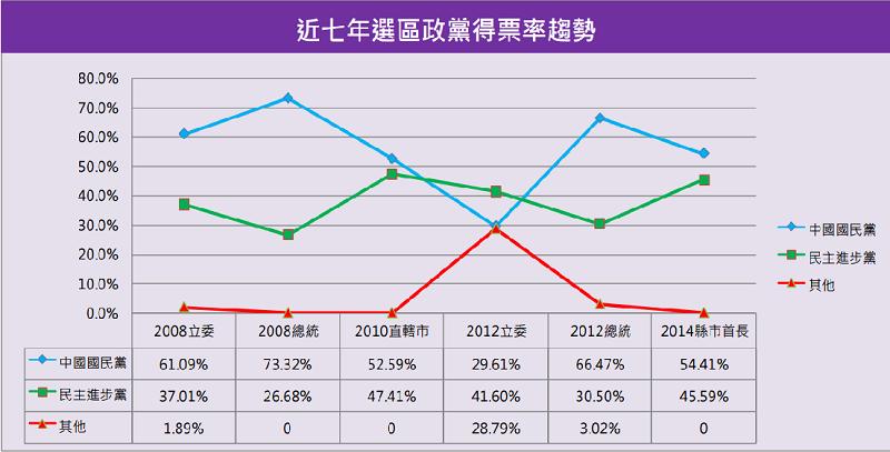 台東縣近七年政黨得票率趨勢。(智慧交易所)