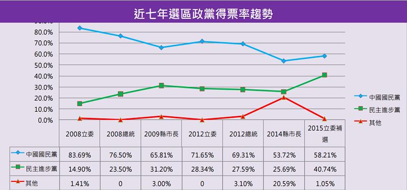 苗栗二選區近七年政黨得票率趨勢。(智慧交易所)