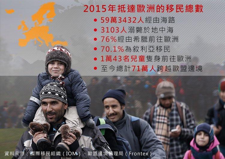 2015年抵達歐洲的移民人數。(照片:美聯社,製圖:風傳媒)