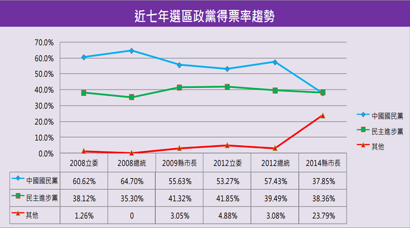 新竹市近七年政黨得票率趨勢。(智慧交易所)
