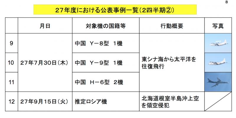中俄軍機今(2015)年在日本領空周遭飛行的機種與相關資料。(防衛省官網)