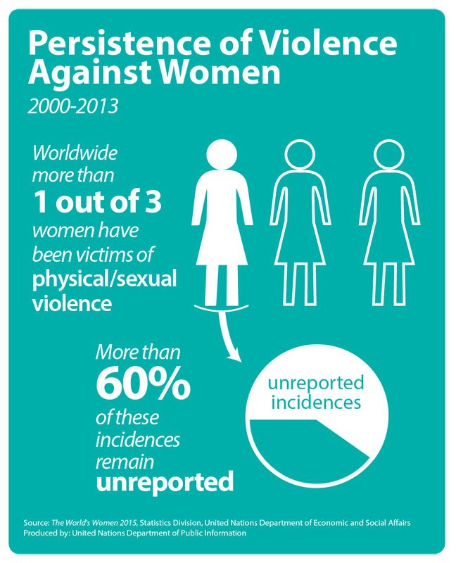 全球女性遭受暴力情況(聯合國)