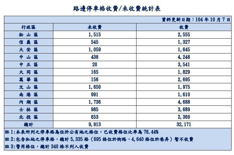 20151023-SMG0045-017-陸邊停車格收費未收費統計表-停管處.JPG