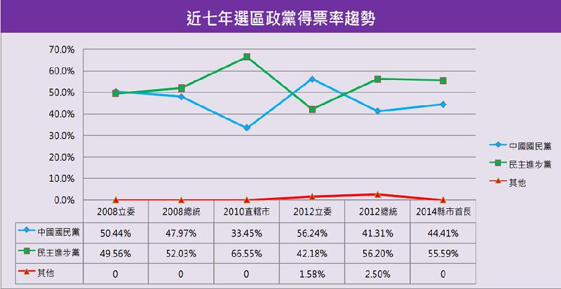 雲林縣市一選區近七年政黨得票趨勢。(智慧交易所)