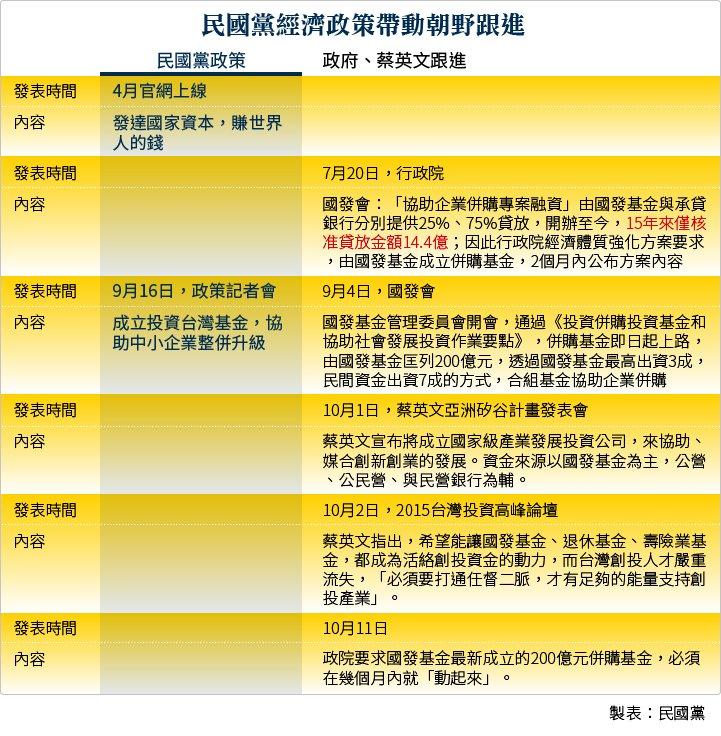 民國黨經濟政策帶動朝野跟進(廣告)表格.jpg