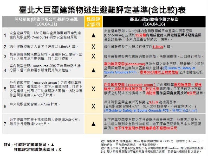 20151030-SMG0045-023-台北大巨蛋建築物逃生避難評定基準含比較表.JPG