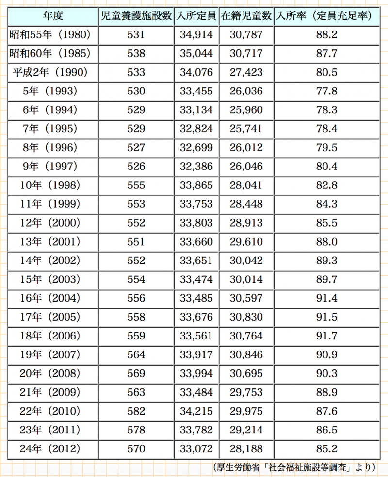 歷年日本兒童養護設施收容兒童人數統計。(翻攝全國兒童養護設施協議會官網)
