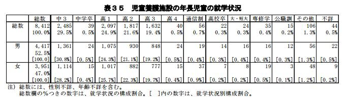 有許多受保護的孩童高中畢業後未再升學。(翻攝自日本厚生勞動省官網)