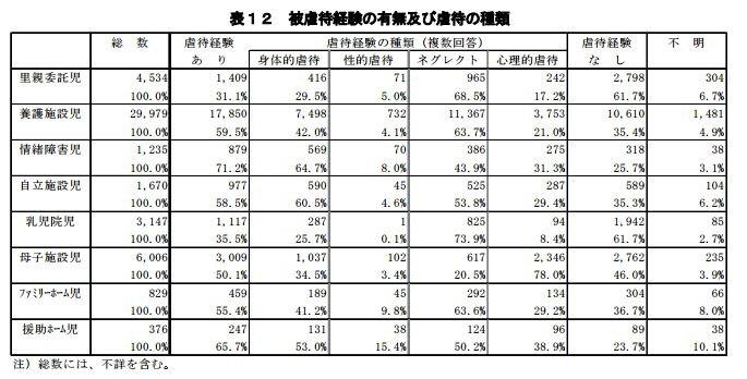 多數「養護施設兒」(即由孤兒院、育幼院收容者)有受虐經驗。(翻攝自日本厚生勞動省官網)