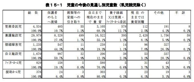 半數以上的「養護施設兒」(即由孤兒院、育幼院收容者)選擇在獨立前待在養護設施。(翻攝自日本厚生勞動省官網)