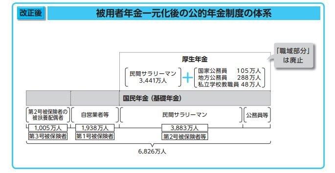 平成27年(西元2015年)10月後,共濟年金正式併入厚生年金。(翻攝自日本地方公務員共濟組合聯合會)貧窮日本