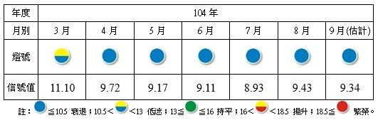 製造業景氣信號之燈號與信號值(取自:台灣經濟研究院)