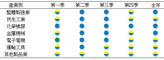 104年整體及各類別製造業景氣燈號 (取自:台灣經濟研究院)