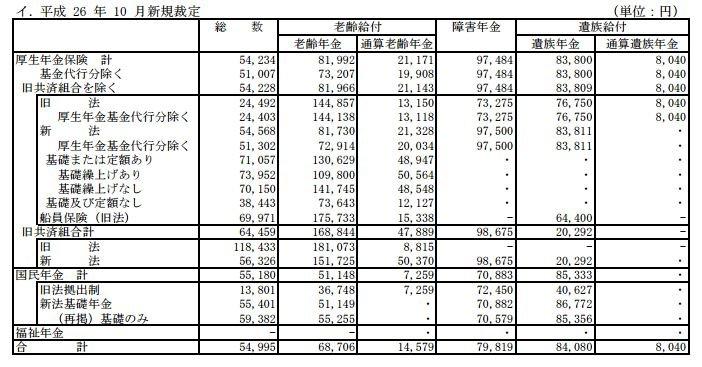 日本厚勞省平成26年(2014年)10月統計顯示,國民年金月給付額約為55180日圓(約合新台幣14882元)(翻攝日本厚勞省官網)