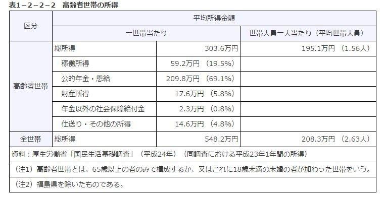 日本有超過7成的高齡者主要收入來源為年金。(翻攝日本內閣府官網)
