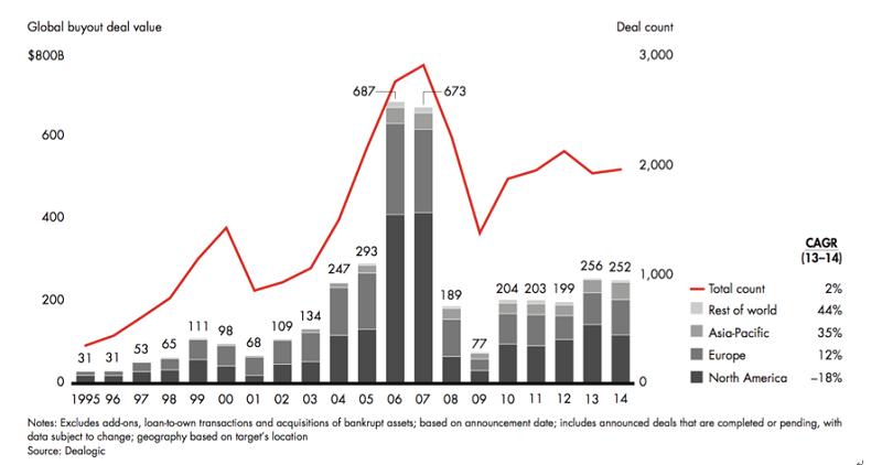 資料來源:Bain & Company Global Private Equity Report 2015