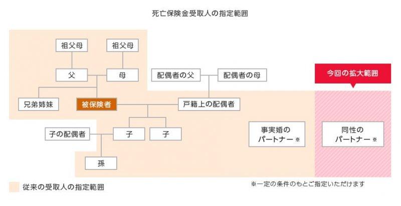 日本LifeNet生命保險將死亡保險受益人擴大至同性伴侶關係。(翻攝LifeNet生命保險官網)