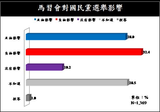 20151106-馬習會民調,馬習會對國民黨選舉影響-兩岸政策協會提供