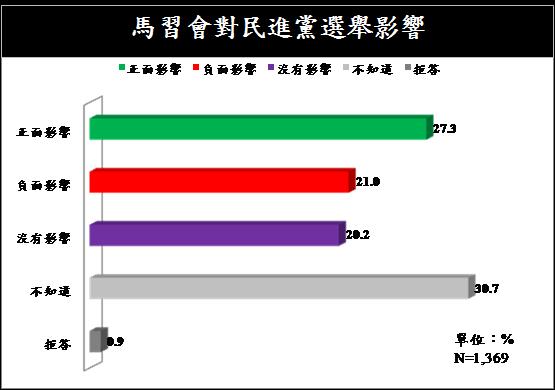 20151106-馬習會民調,馬習會對民進黨選舉影響-兩岸政策協會提供