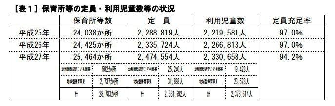 日本全國保育院能容納的人數近乎飽和,但仍有許多「待機兒童」在等待入院。(翻攝日本厚生勞動省官網)
